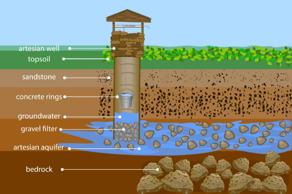 Illustration of how a well gets water.