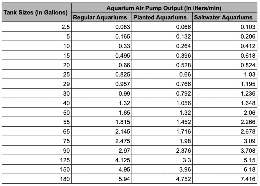 Aquarium Air Pump Sizing Chart
